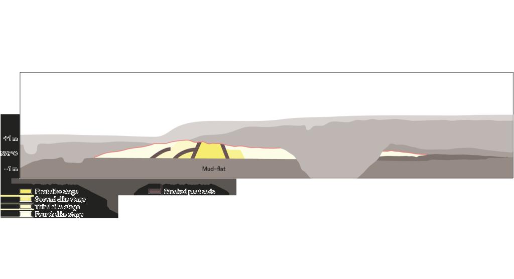 dike_history-700_1600